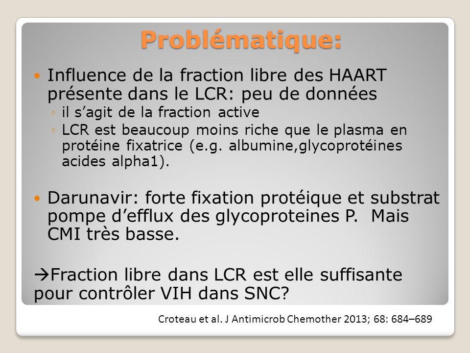 Problématique: Influence de la fraction libre des HAART présente dans le LCR: peu de données il sagit de la fraction active LCR est beaucoup moins riche que le plasma en protéine fixatrice (e.g.
