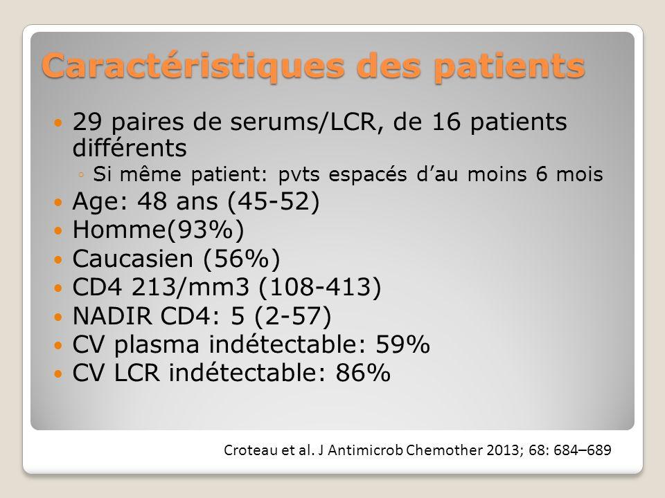 Caractéristiques des patients 29 paires de serums/LCR, de 16 patients différents Si même patient: pvts espacés dau moins 6 mois Age: 48 ans (45-52) Homme(93%) Caucasien (56%) CD4 213/mm3 (108-413) NADIR CD4: 5 (2-57) CV plasma indétectable: 59% CV LCR indétectable: 86% Croteau et al.
