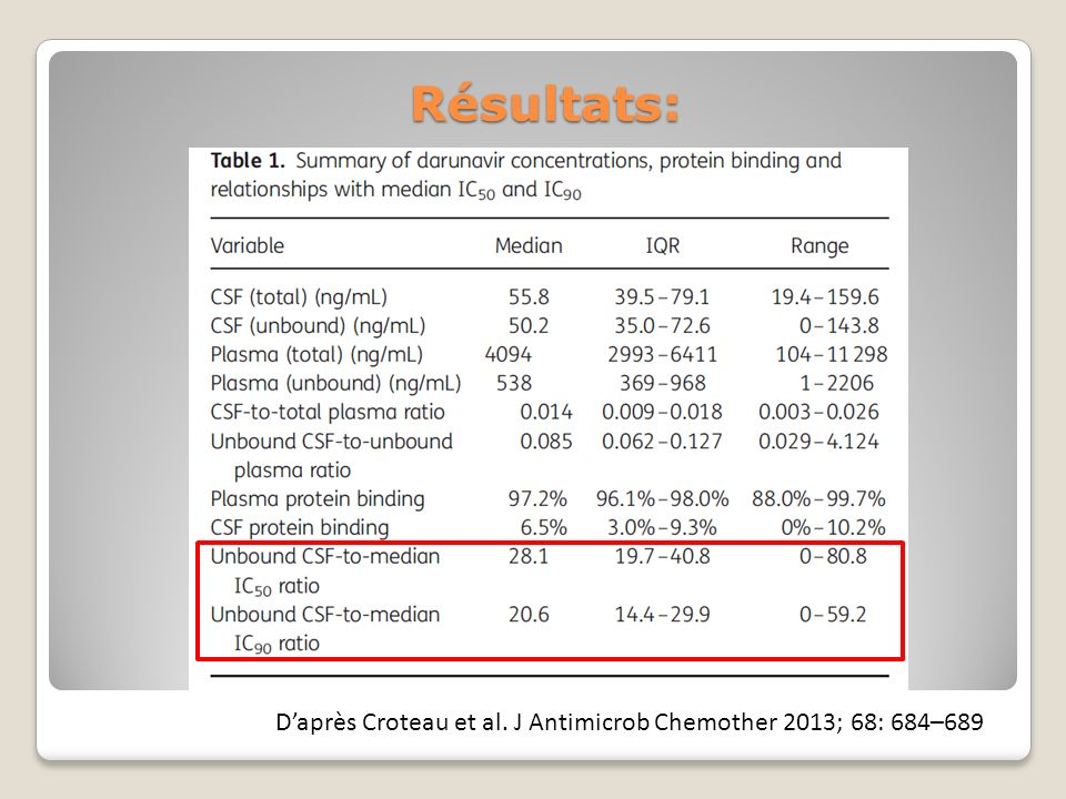 Résultats: Daprès Croteau et al. J Antimicrob Chemother 2013; 68: 684–689