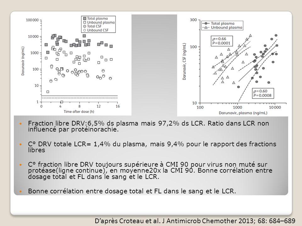 Fraction libre DRV:6,5% ds plasma mais 97,2% ds LCR.