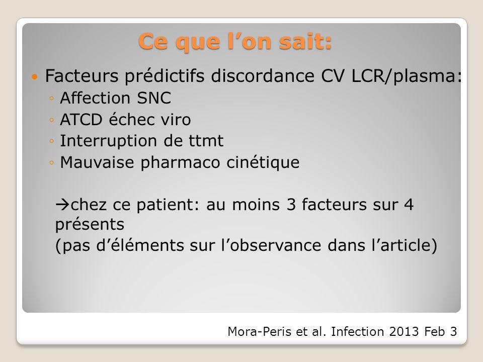Ce que lon sait: Facteurs prédictifs discordance CV LCR/plasma: Affection SNC ATCD échec viro Interruption de ttmt Mauvaise pharmaco cinétique chez ce patient: au moins 3 facteurs sur 4 présents (pas déléments sur lobservance dans larticle) Mora-Peris et al.