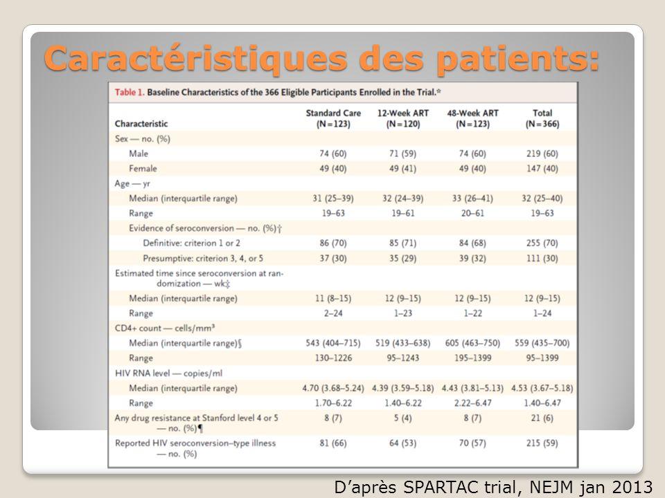 Caractéristiques des patients: Daprès SPARTAC trial, NEJM jan 2013