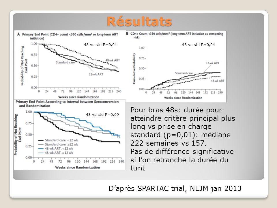 Résultats Pour bras 48s: durée pour atteindre critère principal plus long vs prise en charge standard (p=0,01): médiane 222 semaines vs 157.