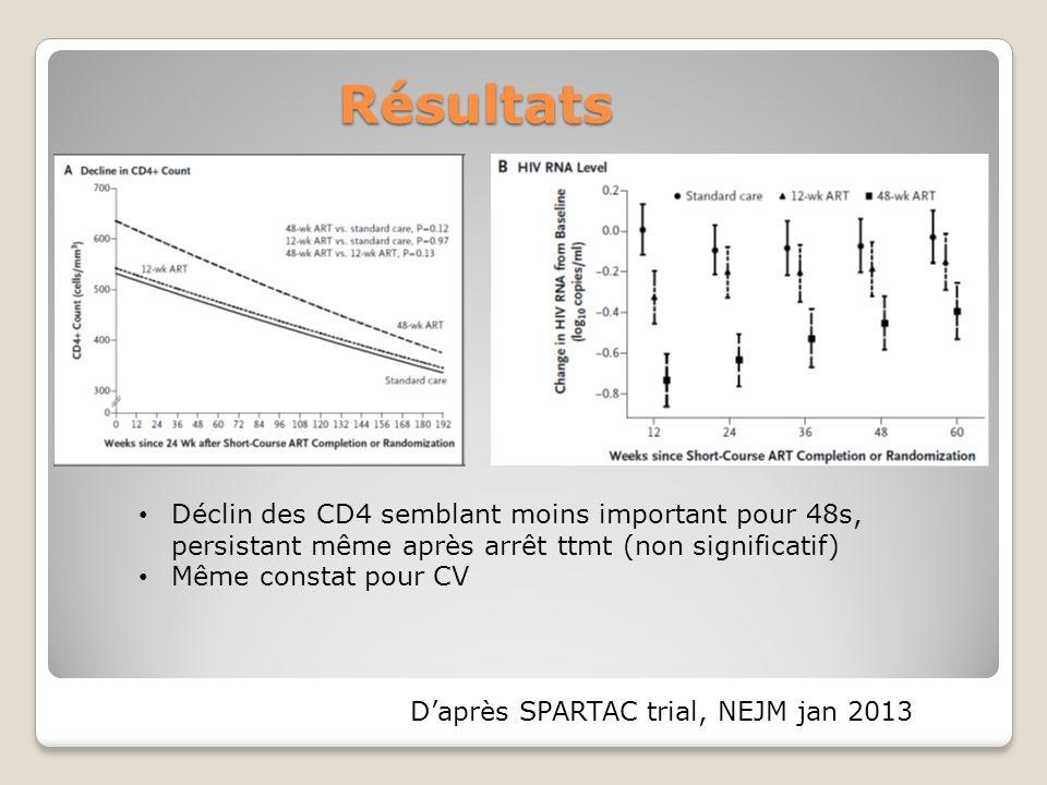 Résultats Déclin des CD4 semblant moins important pour 48s, persistant même après arrêt ttmt (non significatif) Même constat pour CV