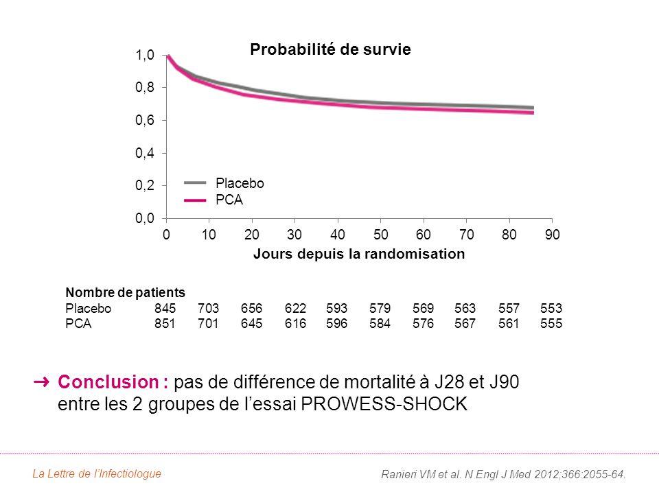 Conclusion : pas de différence de mortalité à J28 et J90 entre les 2 groupes de lessai PROWESS-SHOCK Ranieri VM et al. N Engl J Med 2012;366:2055-64.