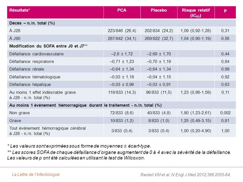 Ranieri VM et al. N Engl J Med 2012;366:2055-64. Résultats*PCAPlaceboRisque relatif (IC 95 ) p Décès – n./n. total (%) À J28223/846 (26,4)202/834 (24,