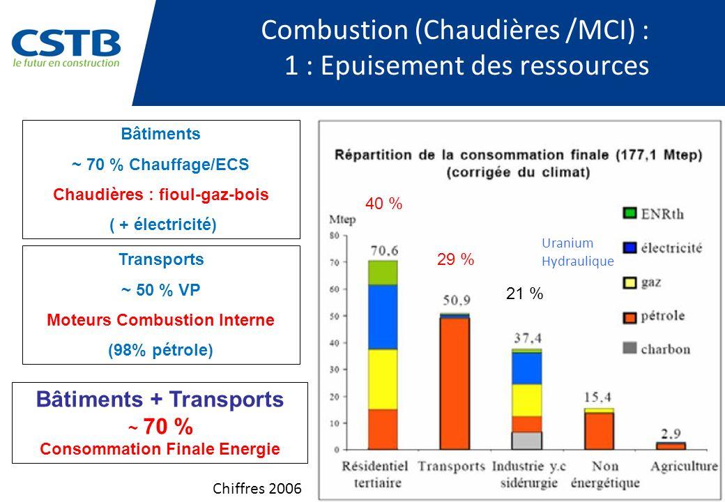 Combustion (Chaudières /MCI) : 1 : Epuisement des ressources 40 % 29 % 21 % Bâtiments + Transports ~ 70 % Consommation Finale Energie Bâtiments ~ 70 %
