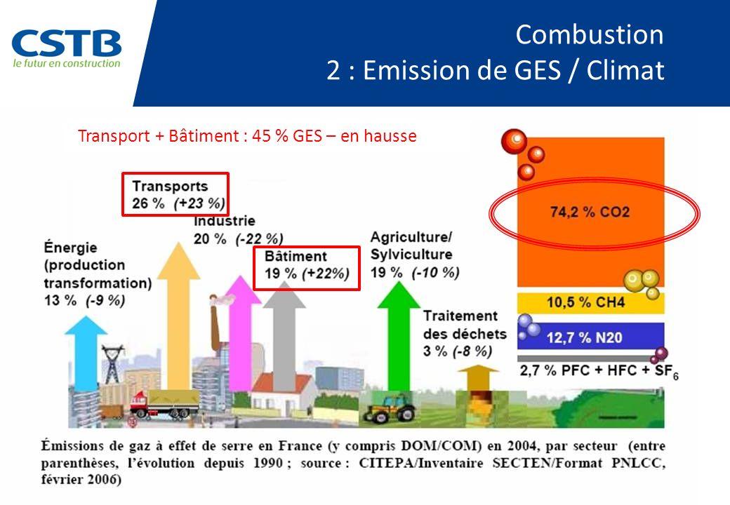 Combustion 2 : Emission de GES / Climat Transport + Bâtiment : 45 % GES – en hausse