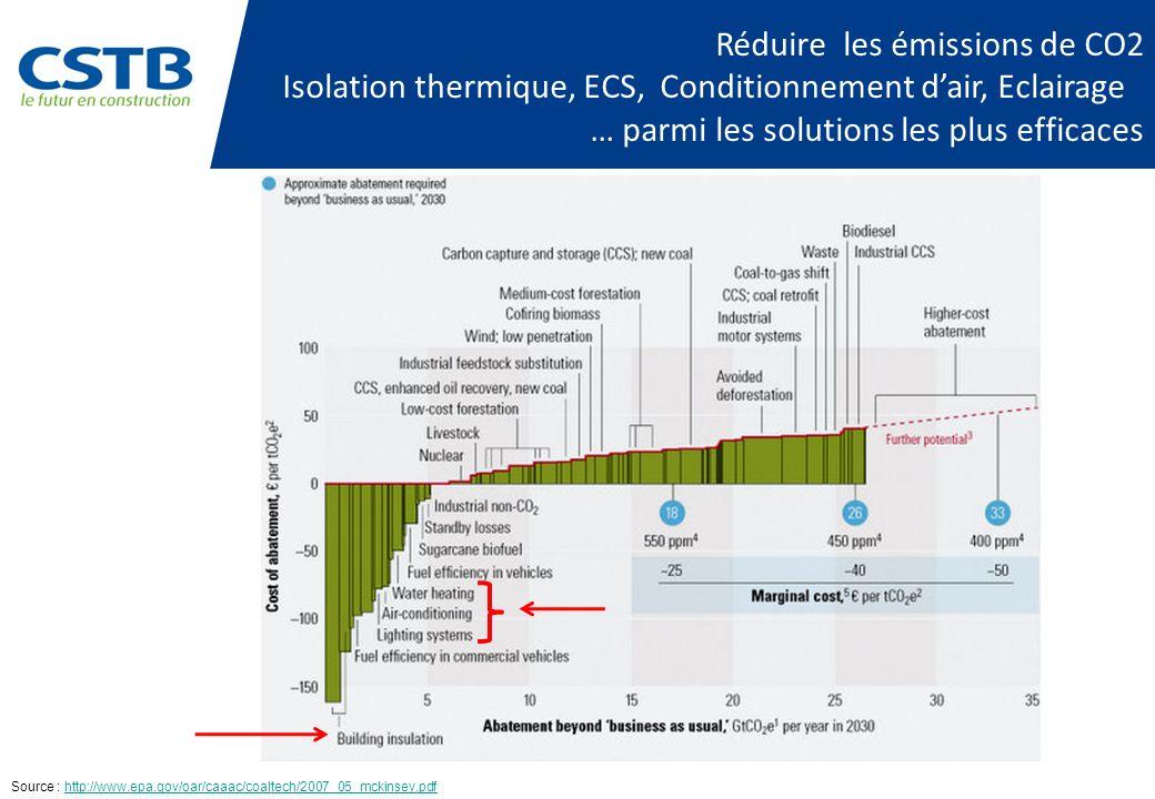 Réduire les émissions de CO2 Isolation thermique, ECS, Conditionnement dair, Eclairage … parmi les solutions les plus efficaces Source : http://www.ep