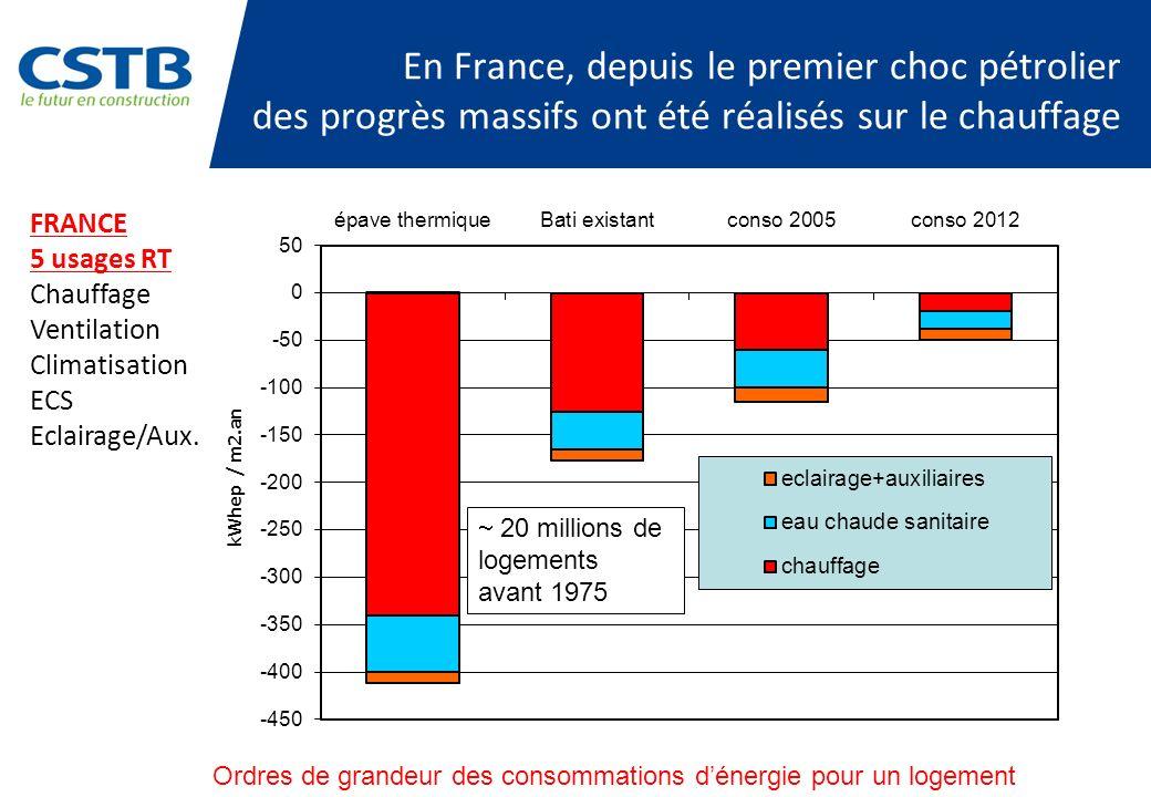 En France, depuis le premier choc pétrolier des progrès massifs ont été réalisés sur le chauffage Ordres de grandeur des consommations dénergie pour u