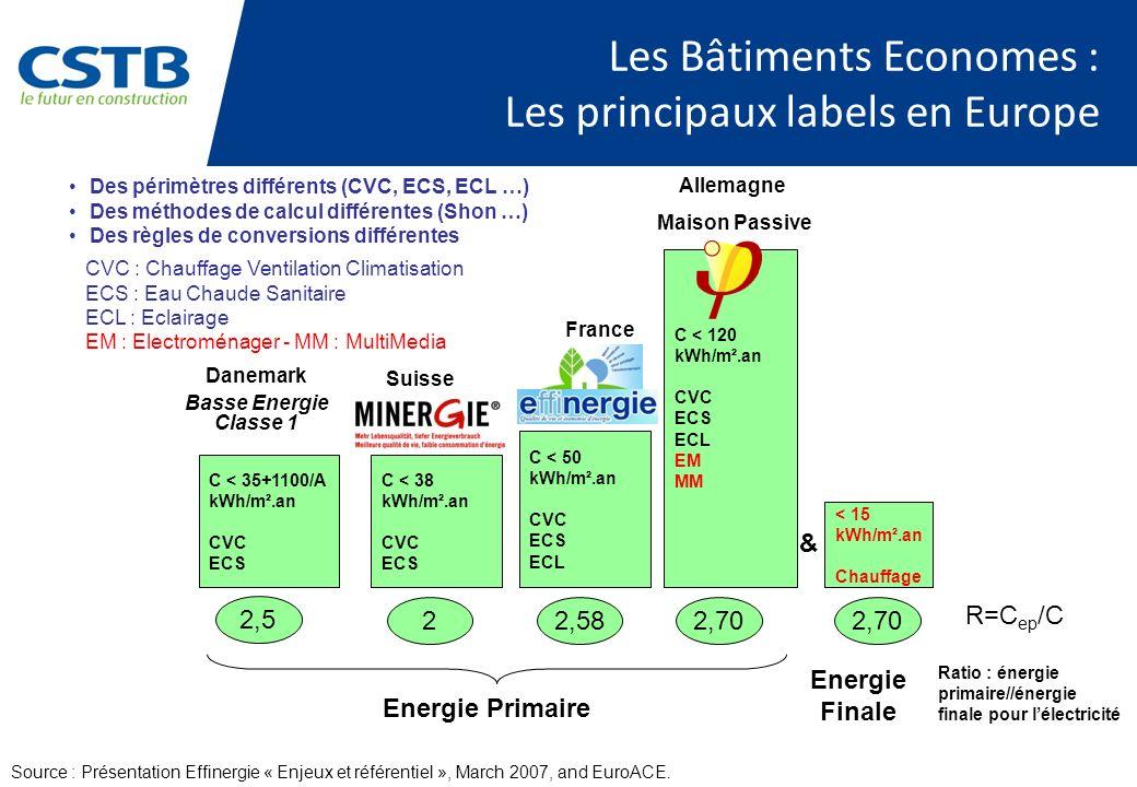 Les Bâtiments Economes : Les principaux labels en Europe C < 50 kWh/m².an CVC ECS ECL C < 38 kWh/m².an CVC ECS C < 120 kWh/m².an CVC ECS ECL EM MM 2,5