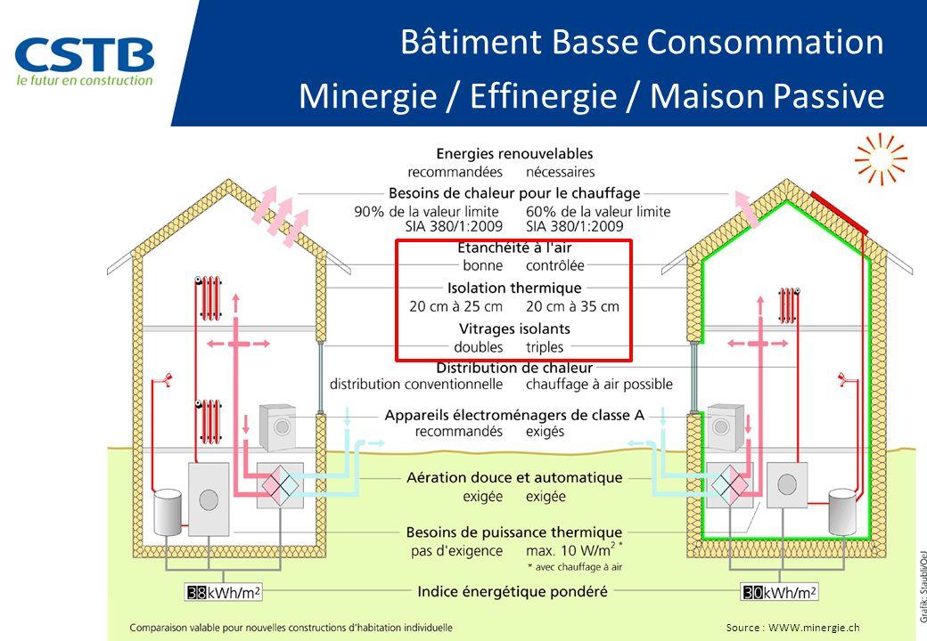 Source : WWW.minergie.ch Bâtiment Basse Consommation Minergie / Effinergie / Maison Passive