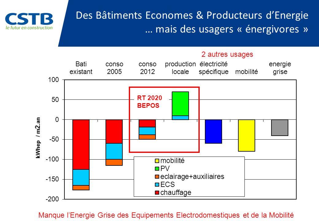 Des Bâtiments Economes & Producteurs dEnergie … mais des usagers « énergivores » RT 2020 BEPOS Manque lEnergie Grise des Equipements Electrodomestique