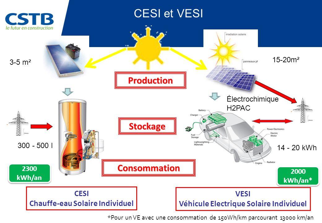 Stockage 2300 kWh/an 2000 kWh/an* *Pour un VE avec une consommation de 150Wh/km parcourant 13000 km/an CESI Chauffe-eau Solaire Individuel VESI Véhicu