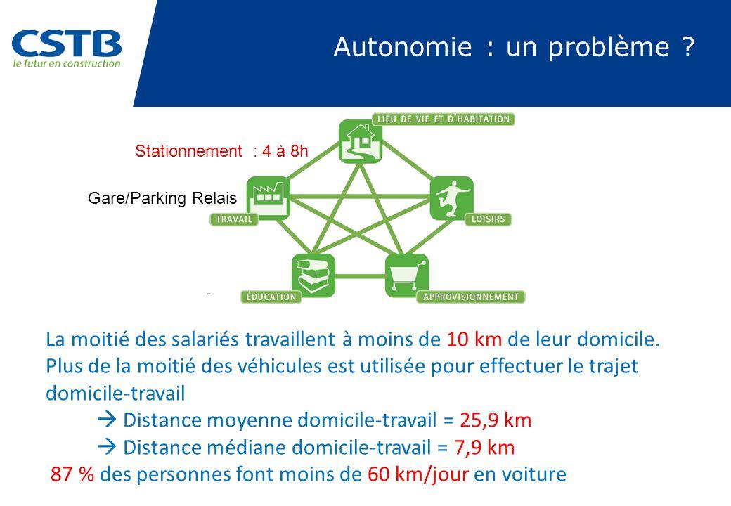 Autonomie : un problème ? La moitié des salariés travaillent à moins de 10 km de leur domicile. Plus de la moitié des véhicules est utilisée pour effe