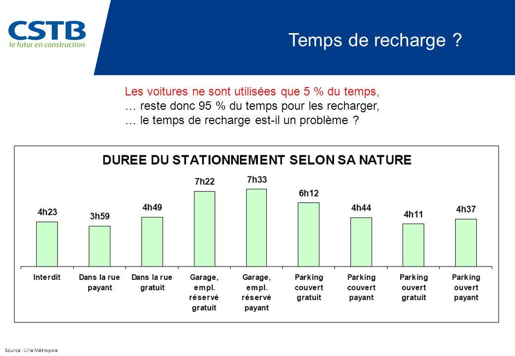 Source : Lille Métropole Temps de recharge ? Les voitures ne sont utilisées que 5 % du temps, … reste donc 95 % du temps pour les recharger, … le temp