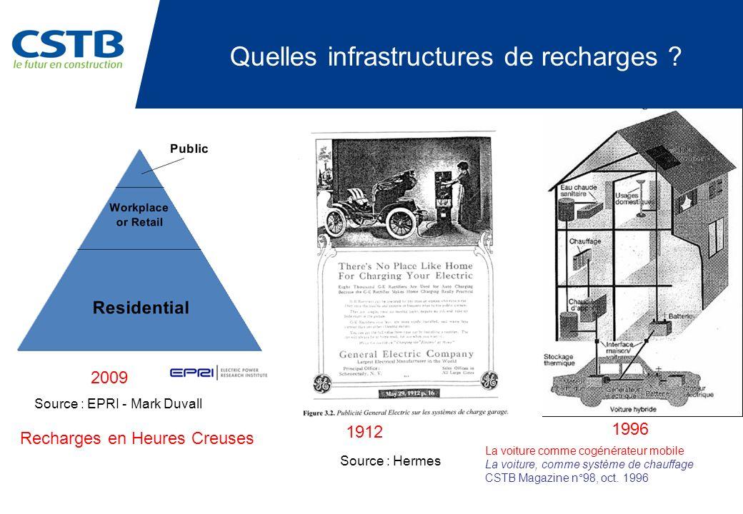 Quelles infrastructures de recharges ? Source : EPRI - Mark Duvall Recharges en Heures Creuses 1912 2009 Source : Hermes La voiture comme cogénérateur