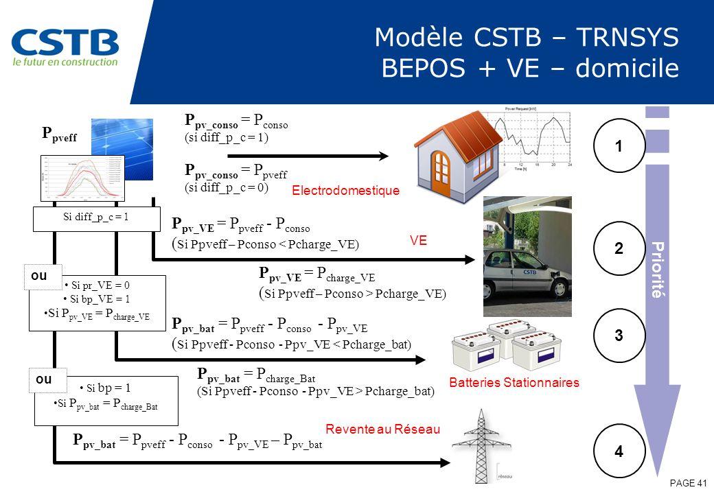 Modèle CSTB – TRNSYS BEPOS + VE – domicile PAGE 41 P pv_conso = P conso (si diff_p_c = 1) P pveff P pv_conso = P pveff (si diff_p_c = 0) P pv_VE = P p