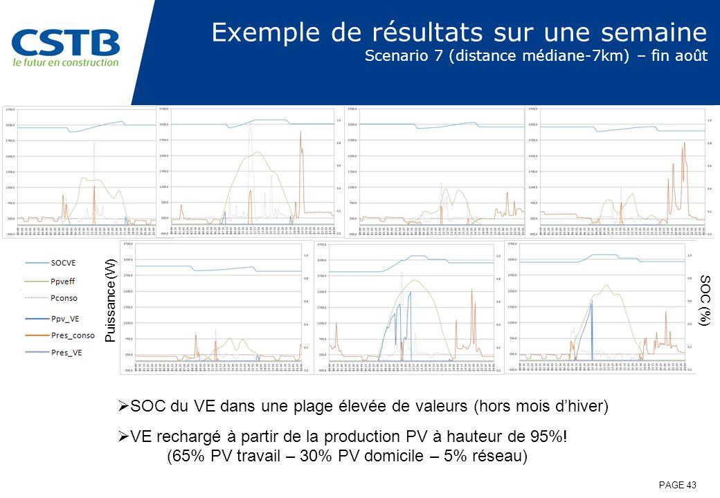 Exemple de résultats sur une semaine Scenario 7 (distance médiane-7km) – fin août SOC du VE dans une plage élevée de valeurs (hors mois dhiver) VE rec