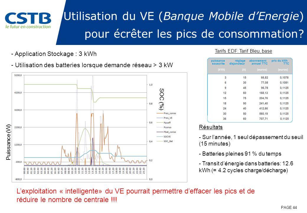 Utilisation du VE (Banque Mobile dEnergie) pour écrêter les pics de consommation? - Application Stockage : 3 kWh - Utilisation des batteries lorsque d