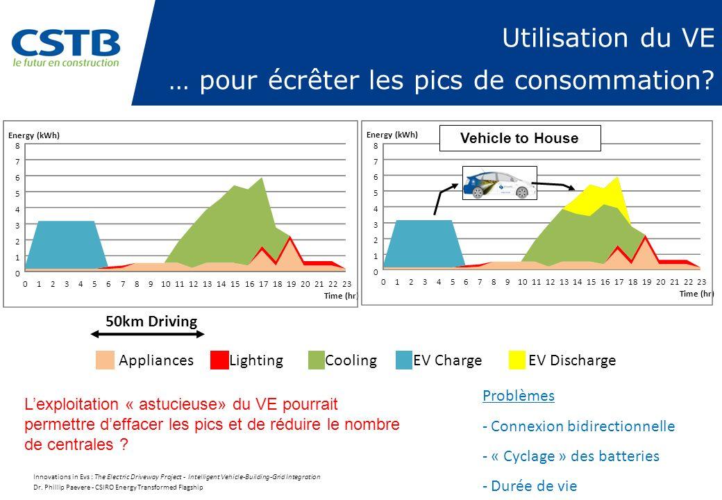 Utilisation du VE … pour écrêter les pics de consommation? 0 1 2 3 4 5 6 7 8 01234567891011121314151617181920212223 Energy (kWh) Time (hr) AppliancesL