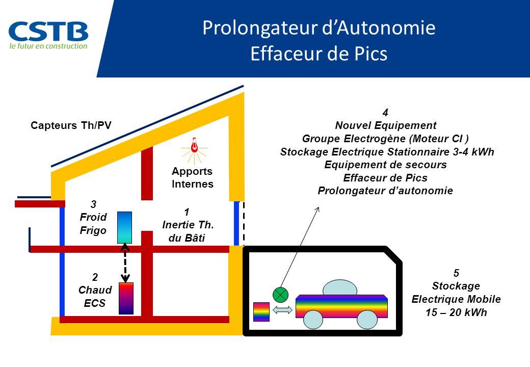 Prolongateur dAutonomie Effaceur de Pics Apports Internes Capteurs Th/PV 3 Froid Frigo 1 Inertie Th. du Bâti 2 Chaud ECS 4 Nouvel Equipement Groupe El