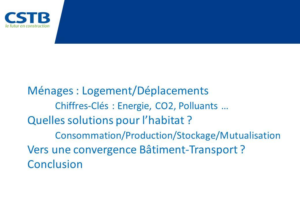 Ménages : Logement/Déplacements Chiffres-Clés : Energie, CO2, Polluants … Quelles solutions pour lhabitat ? Consommation/Production/Stockage/Mutualisa