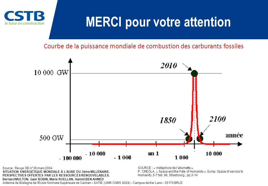 Source : Revue 3EI n°36 mars 2004 SITUATION ÉNERGÉTIQUE MONDIALE À LAUBE DU 3ème MILLÉNAIRE. PERSPECTIVES OFFERTES PAR LES RESSOURCES RENOUVELABLES. B