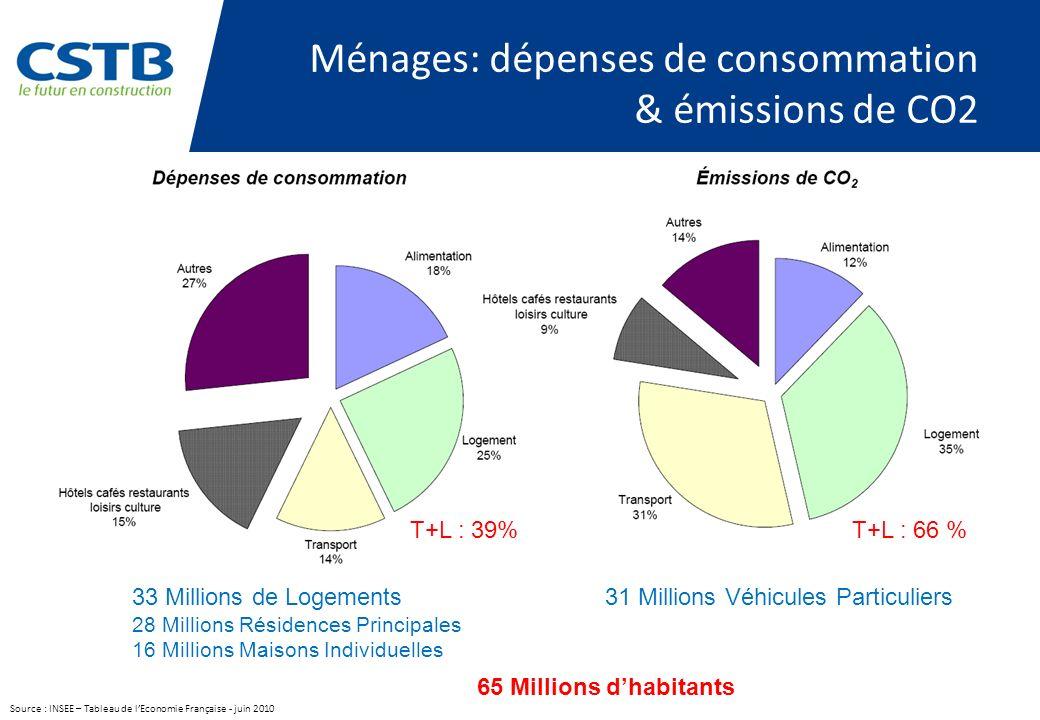 Ménages: dépenses de consommation & émissions de CO2 Source : INSEE – Tableau de lEconomie Française - juin 2010 65 Millions dhabitants 33 Millions de