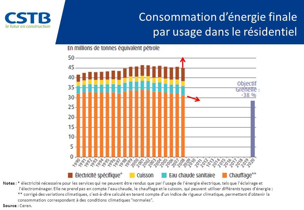 Consommation dénergie finale par usage dans le résidentiel Notes : * électricité nécessaire pour les services qui ne peuvent être rendus que par lusag