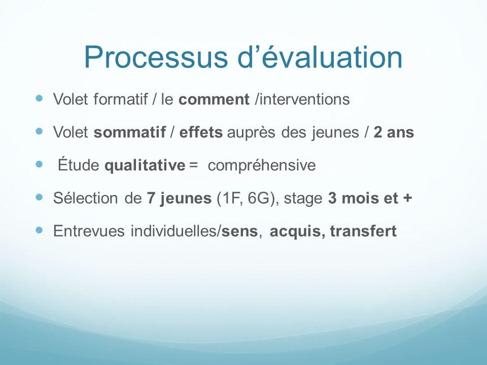 Processus dévaluation Volet formatif / le comment /interventions Volet sommatif / effets auprès des jeunes / 2 ans Étude qualitative = compréhensive S