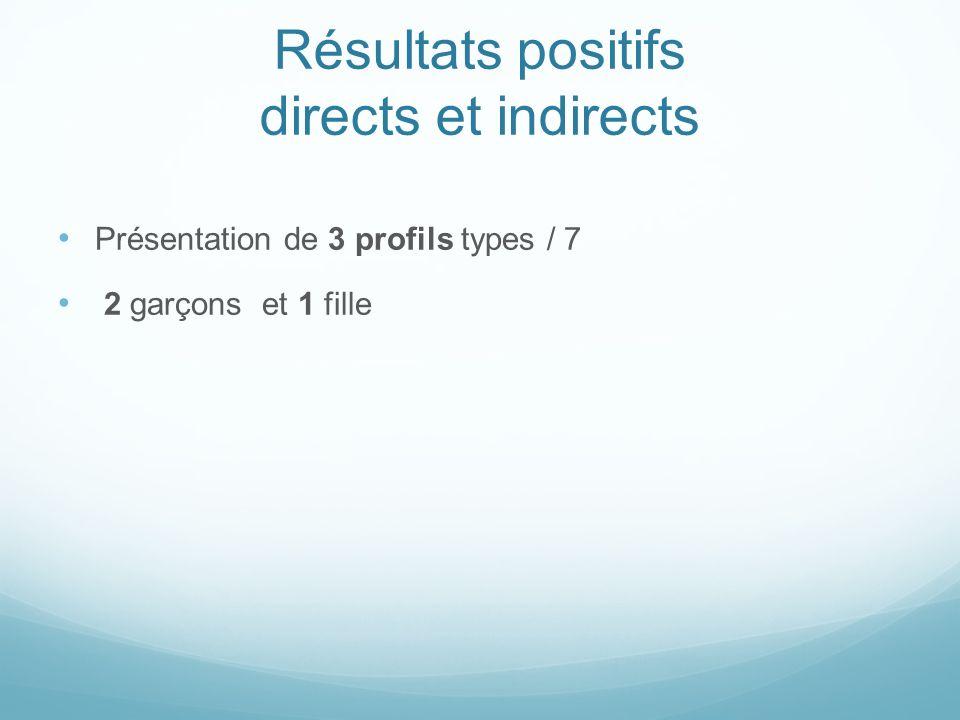Résultats positifs directs et indirects Présentation de 3 profils types / 7 2 garçons et 1 fille