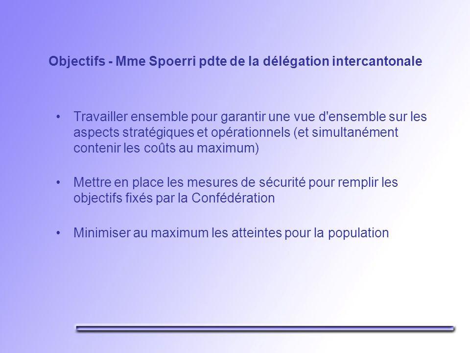 Objectifs - Mme Spoerri pdte de la délégation intercantonale Travailler ensemble pour garantir une vue d ensemble sur les aspects stratégiques et opérationnels (et simultanément contenir les coûts au maximum) Mettre en place les mesures de sécurité pour remplir les objectifs fixés par la Confédération Minimiser au maximum les atteintes pour la population