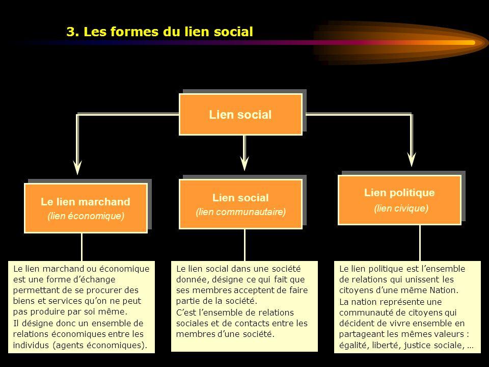 3. Les formes du lien social Lien social Le lien marchand (lien économique) Le lien marchand (lien économique) Lien social (lien communautaire) Lien s
