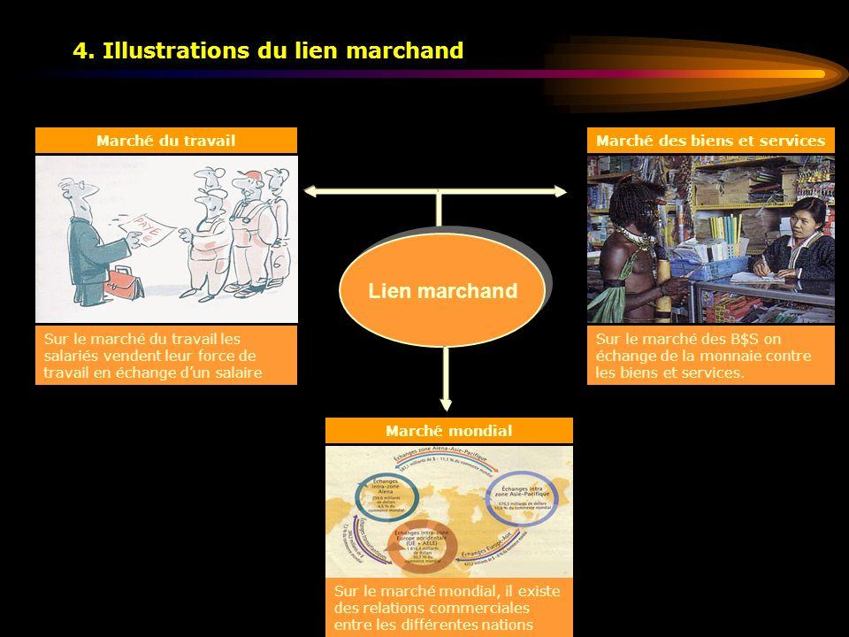 4. Illustrations du lien marchand Lien marchand Marché du travail Marché mondial Marché des biens et services Sur le marché du travail les salariés ve