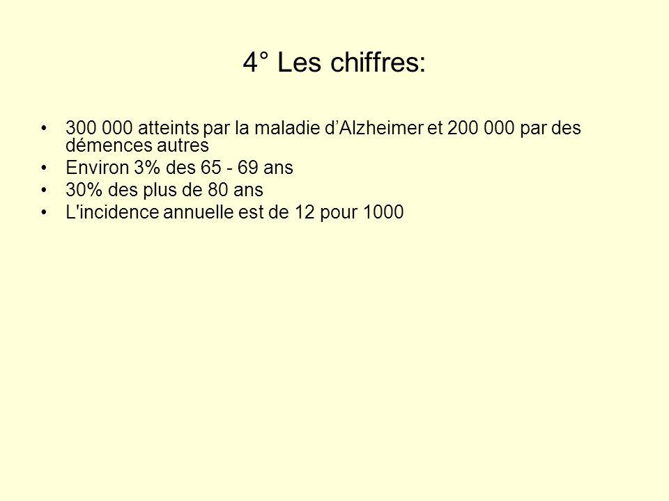 4° Les chiffres: 300 000 atteints par la maladie dAlzheimer et 200 000 par des démences autres Environ 3% des 65 - 69 ans 30% des plus de 80 ans L'inc
