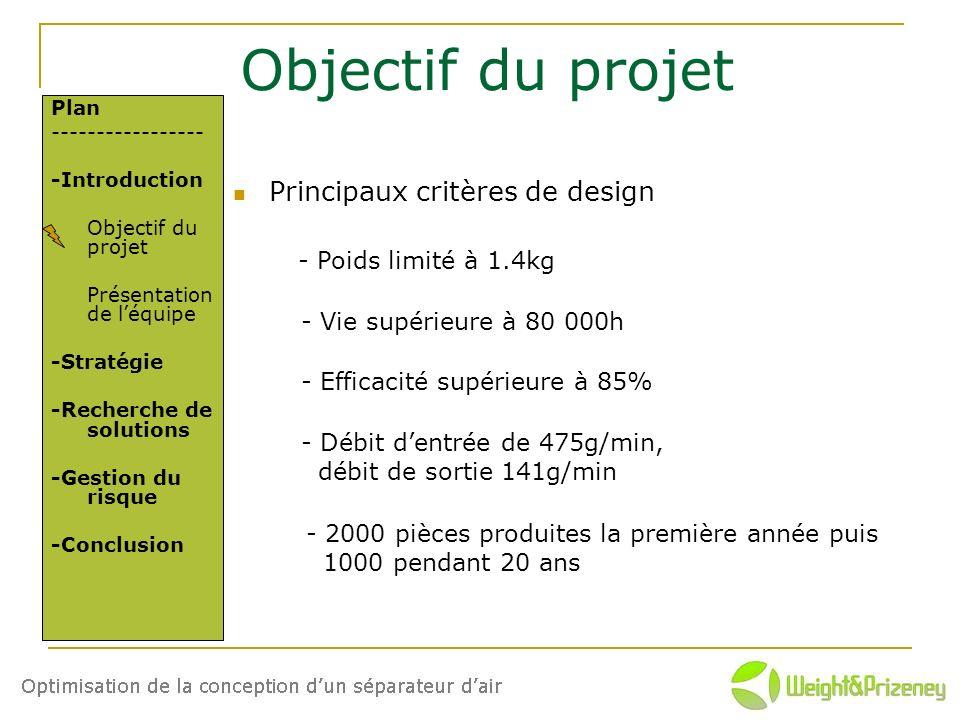 Objectif du projet Principaux critères de design - Poids limité à 1.4kg - Vie supérieure à 80 000h - Efficacité supérieure à 85% - Débit dentrée de 47