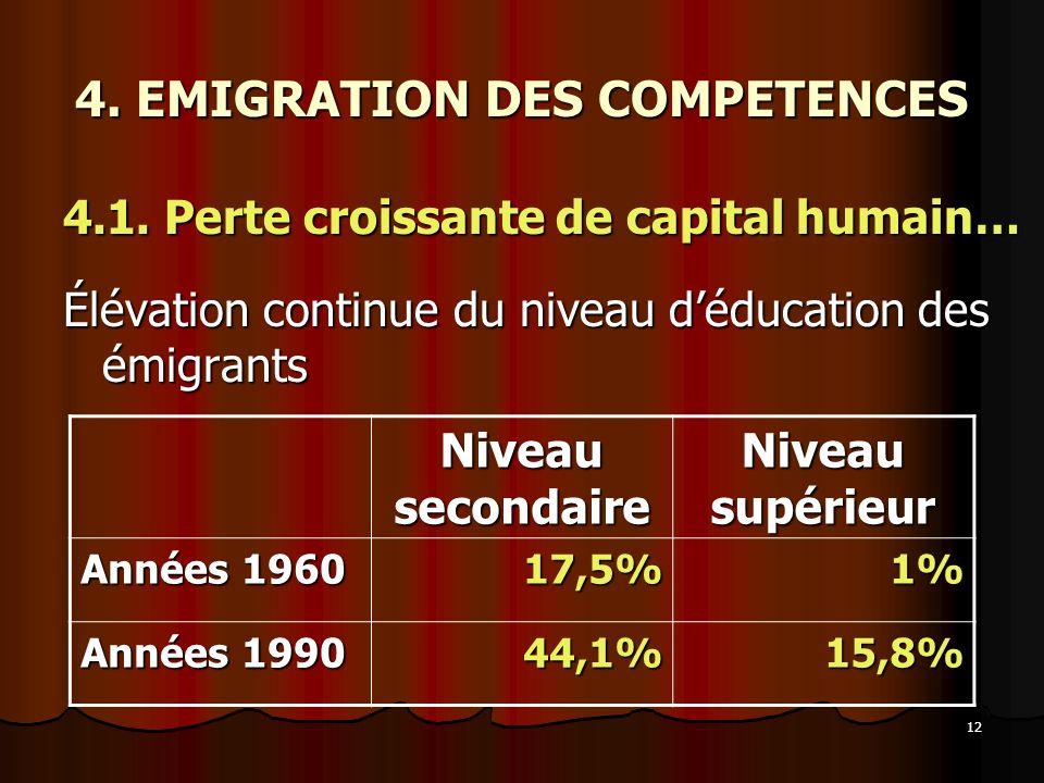 12 4. EMIGRATION DES COMPETENCES 4.1. Perte croissante de capital humain… Élévation continue du niveau déducation des émigrants Niveau secondaire Nive