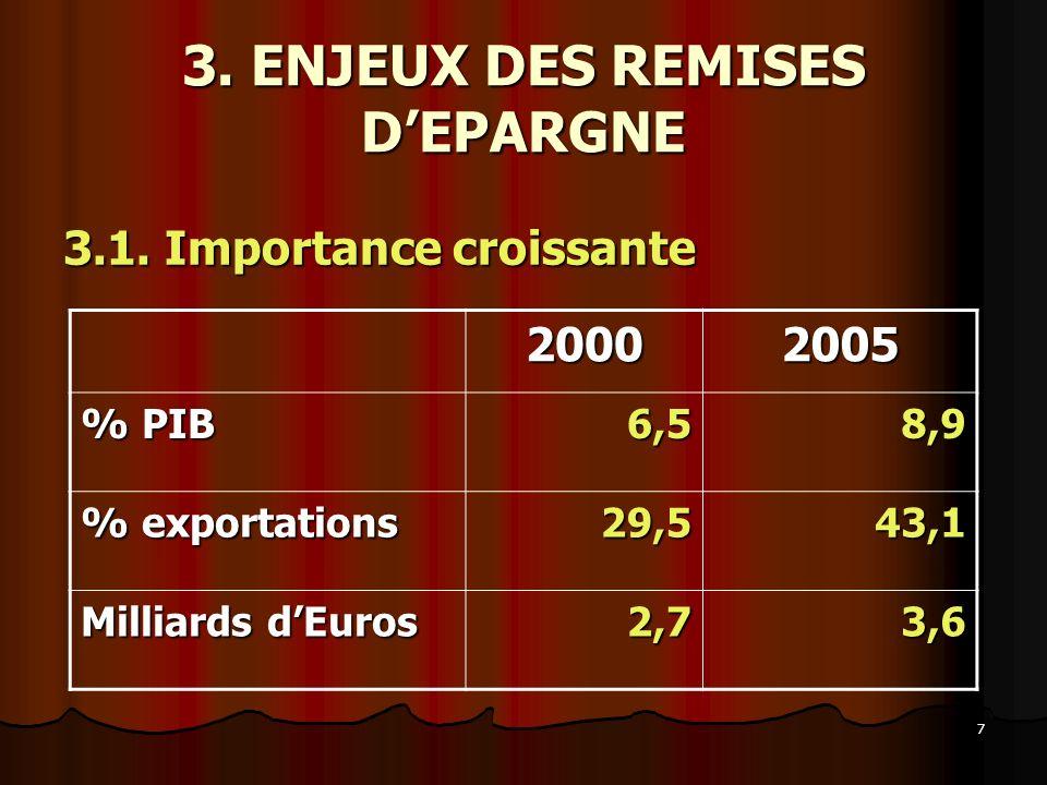 7 3. ENJEUX DES REMISES DEPARGNE 3.1. Importance croissante 20002005 % PIB 6,58,9 % exportations 29,543,1 Milliards dEuros 2,73,6