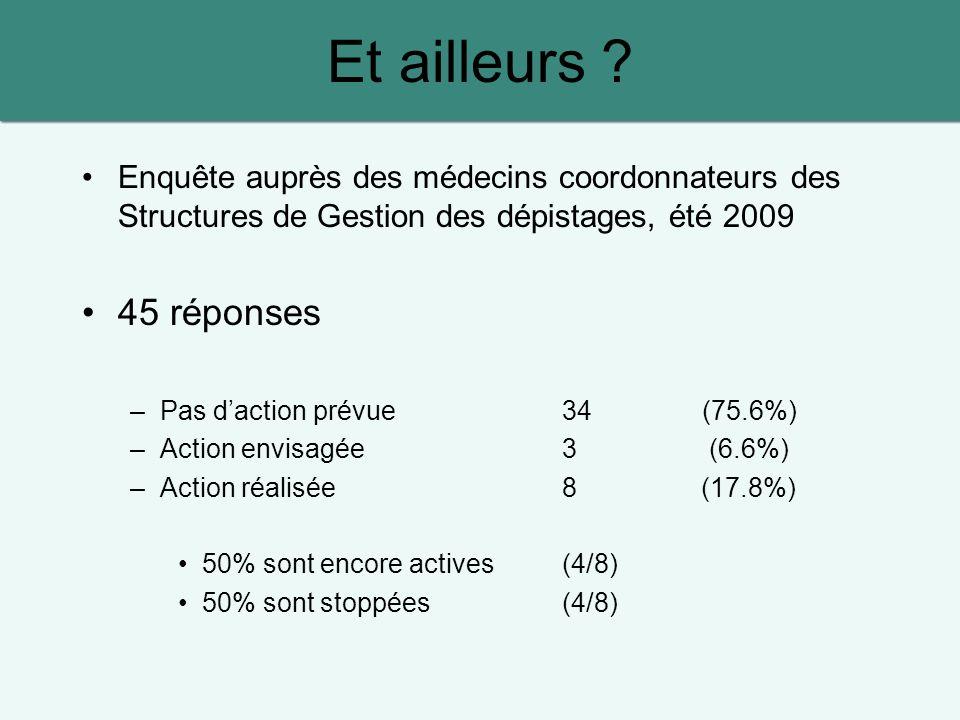 Enquête auprès des médecins coordonnateurs des Structures de Gestion des dépistages, été 2009 45 réponses –Pas daction prévue34 (75.6%) –Action envisagée 3 (6.6%) –Action réalisée8 (17.8%) 50% sont encore actives(4/8) 50% sont stoppées(4/8) Et ailleurs