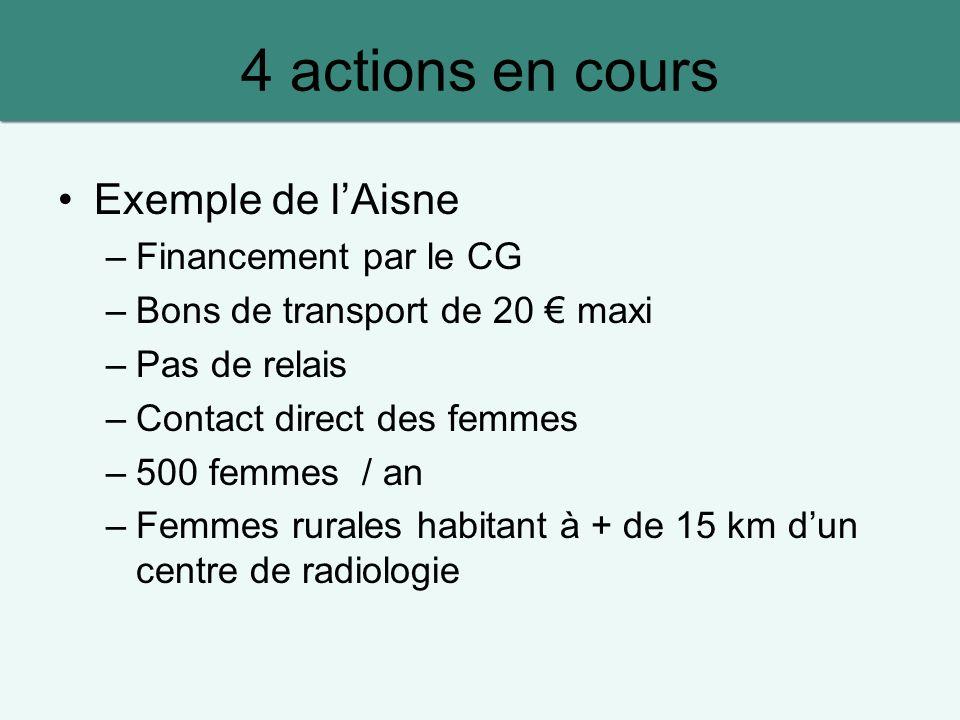 4 actions en cours Exemple de lAisne –Financement par le CG –Bons de transport de 20 maxi –Pas de relais –Contact direct des femmes –500 femmes / an –Femmes rurales habitant à + de 15 km dun centre de radiologie