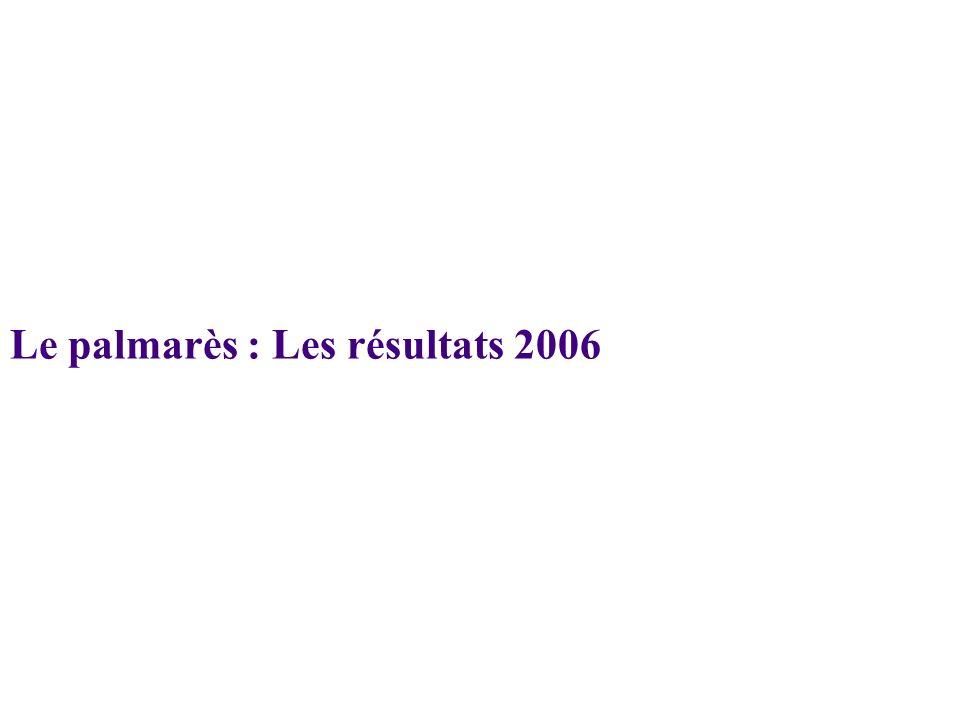 Le palmarès : Les résultats 2006