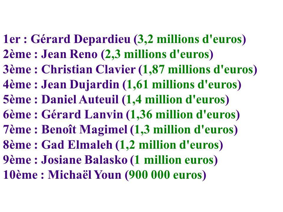 1er : Gérard Depardieu (3,2 millions d euros) 2ème : Jean Reno (2,3 millions d euros) 3ème : Christian Clavier (1,87 millions d euros) 4ème : Jean Dujardin (1,61 millions d euros) 5ème : Daniel Auteuil (1,4 million d euros) 6ème : Gérard Lanvin (1,36 million d euros) 7ème : Benoît Magimel (1,3 million d euros) 8ème : Gad Elmaleh (1,2 million d euros) 9ème : Josiane Balasko (1 million euros) 10ème : Michaël Youn (900 000 euros)