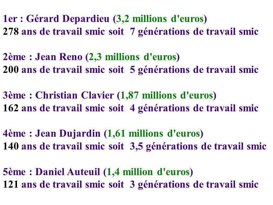 1er : Gérard Depardieu (3,2 millions d euros) 278 ans de travail smic soit 7 générations de travail smic 2ème : Jean Reno (2,3 millions d euros) 200 ans de travail smic soit 5 générations de travail smic 3ème : Christian Clavier (1,87 millions d euros) 162 ans de travail smic soit 4 générations de travail smic 4ème : Jean Dujardin (1,61 millions d euros) 140 ans de travail smic soit 3,5 générations de travail smic 5ème : Daniel Auteuil (1,4 million d euros) 121 ans de travail smic soit 3 générations de travail smic