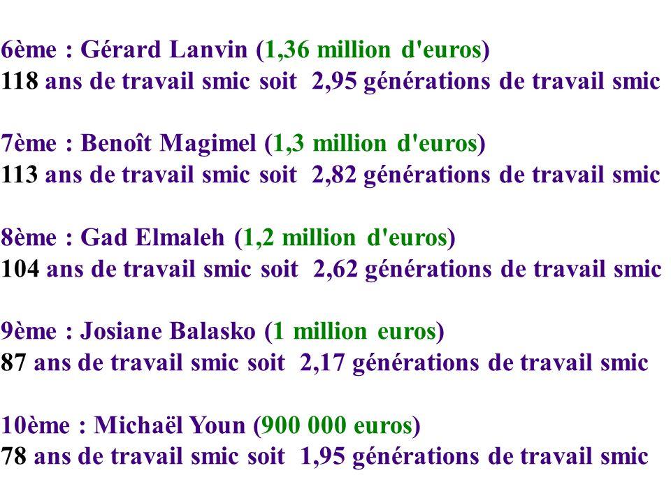6ème : Gérard Lanvin (1,36 million d euros) 118 ans de travail smic soit 2,95 générations de travail smic 7ème : Benoît Magimel (1,3 million d euros) 113 ans de travail smic soit 2,82 générations de travail smic 8ème : Gad Elmaleh (1,2 million d euros) 104 ans de travail smic soit 2,62 générations de travail smic 9ème : Josiane Balasko (1 million euros) 87 ans de travail smic soit 2,17 générations de travail smic 10ème : Michaël Youn (900 000 euros) 78 ans de travail smic soit 1,95 générations de travail smic