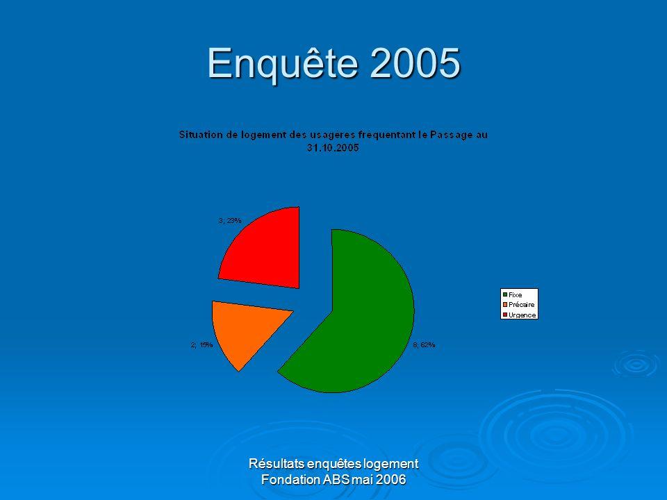 Résultats enquêtes logement Fondation ABS mai 2006 Enquête 2005