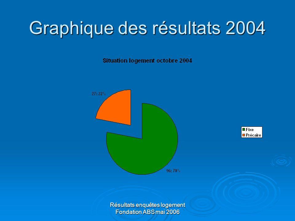 Résultats enquêtes logement Fondation ABS mai 2006 Graphique des résultats 2004