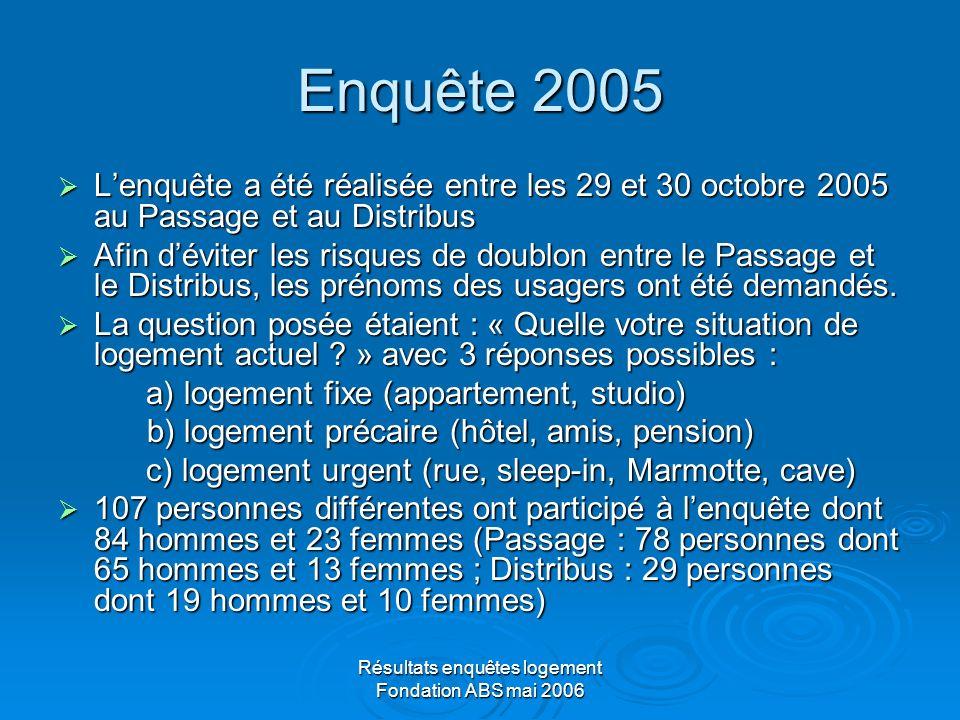 Résultats enquêtes logement Fondation ABS mai 2006 Comparatif 2004 - 2005