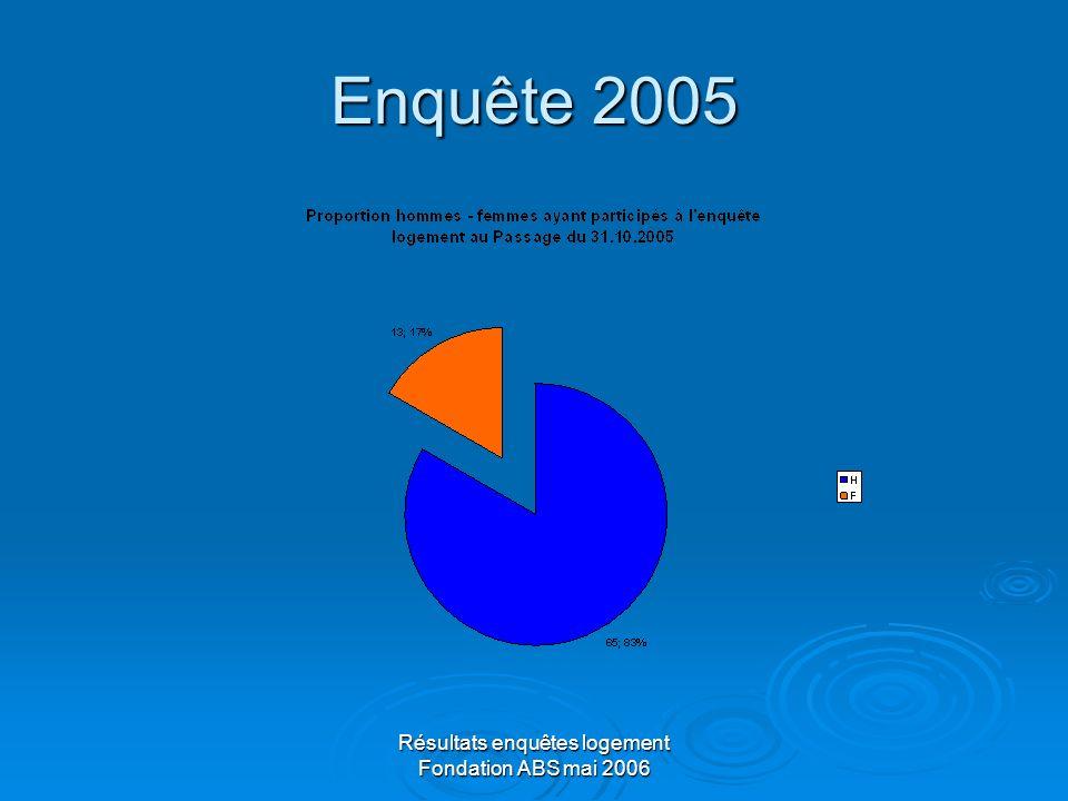 Résultats enquêtes logement Fondation ABS mai 2006 Conclusion La situation de logement des usagers de drogues sest considérablement dégradée dune année à lautre.