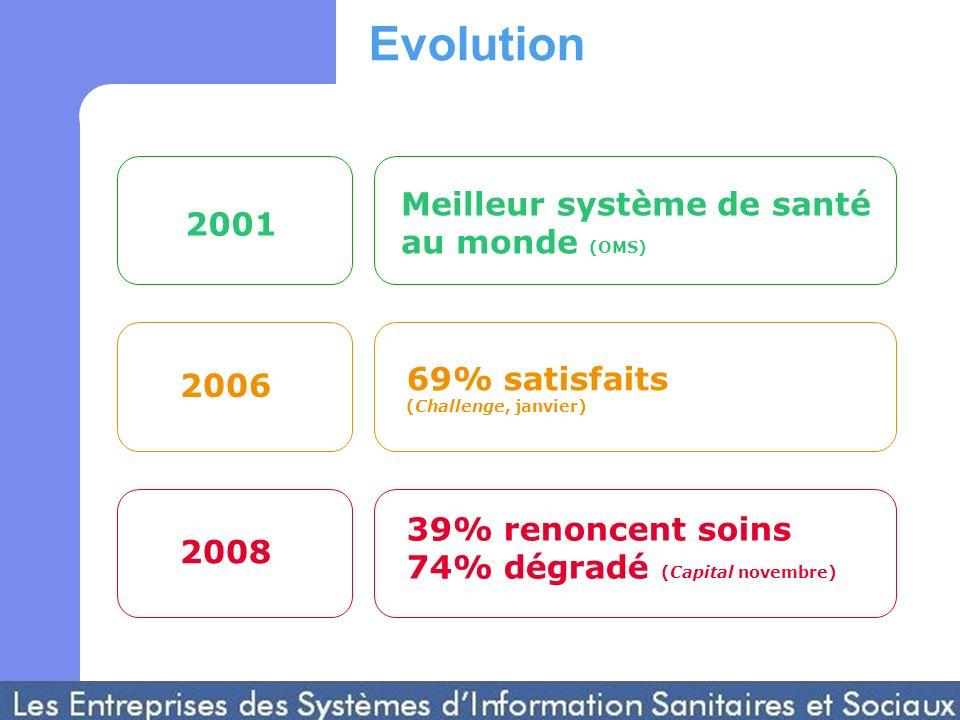 2001 20062008 Meilleur système de santé au monde (OMS) 69% satisfaits (Challenge, janvier) 39% renoncent soins 74% dégradé (Capital novembre) Evolution